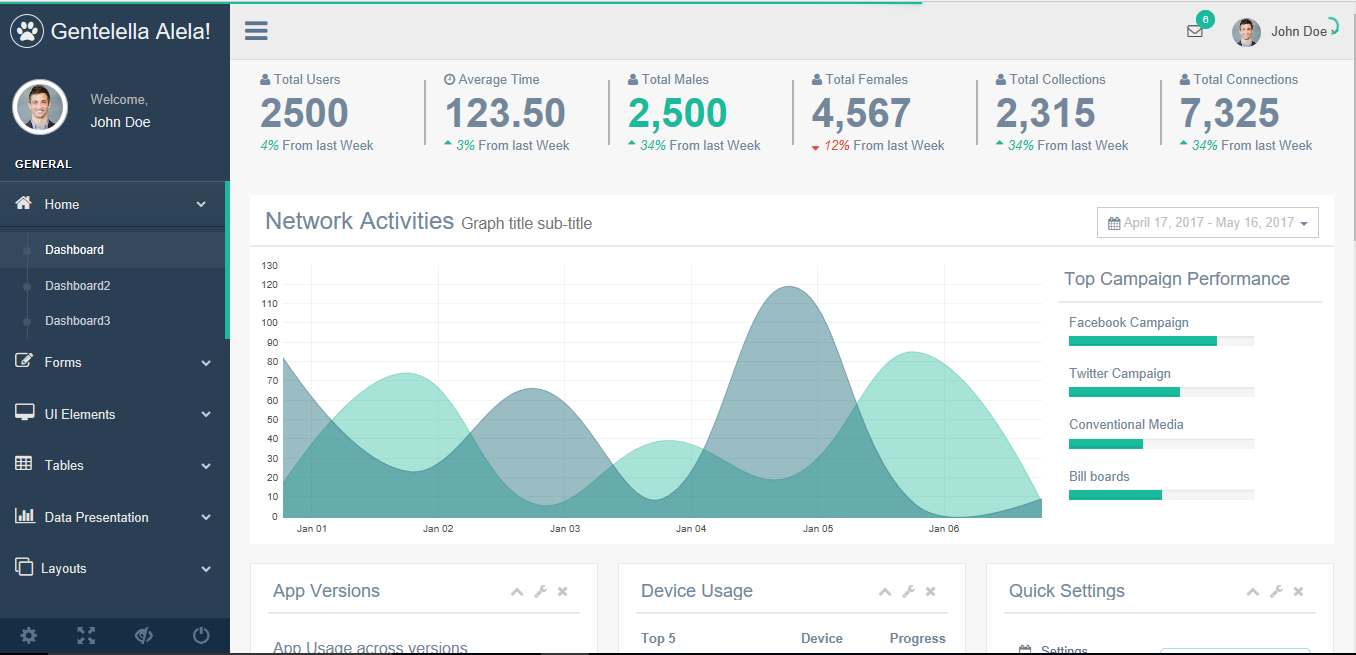 Gentelella Admin Dashboard - free Bootstrap 3 admin templates