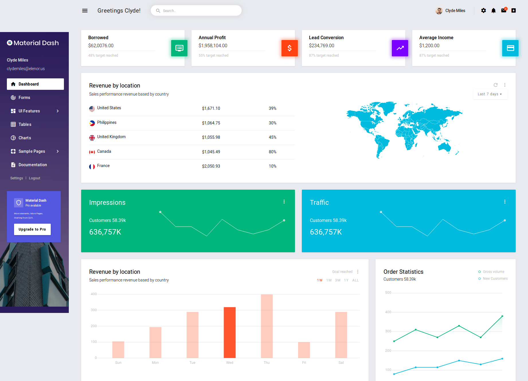 Best Bootstrap Admin Templates with Material Design