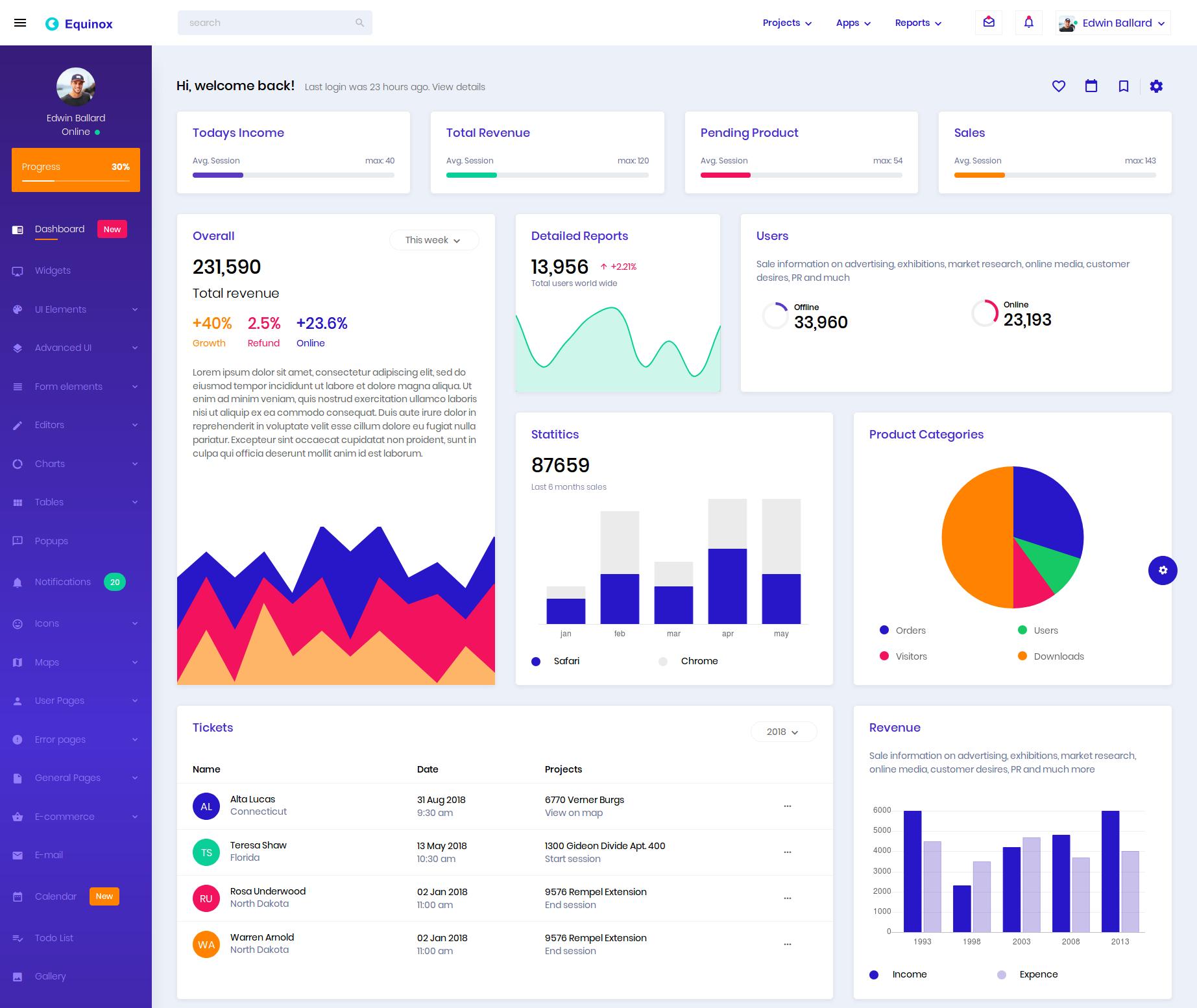Best Bootstrap Admin Templates