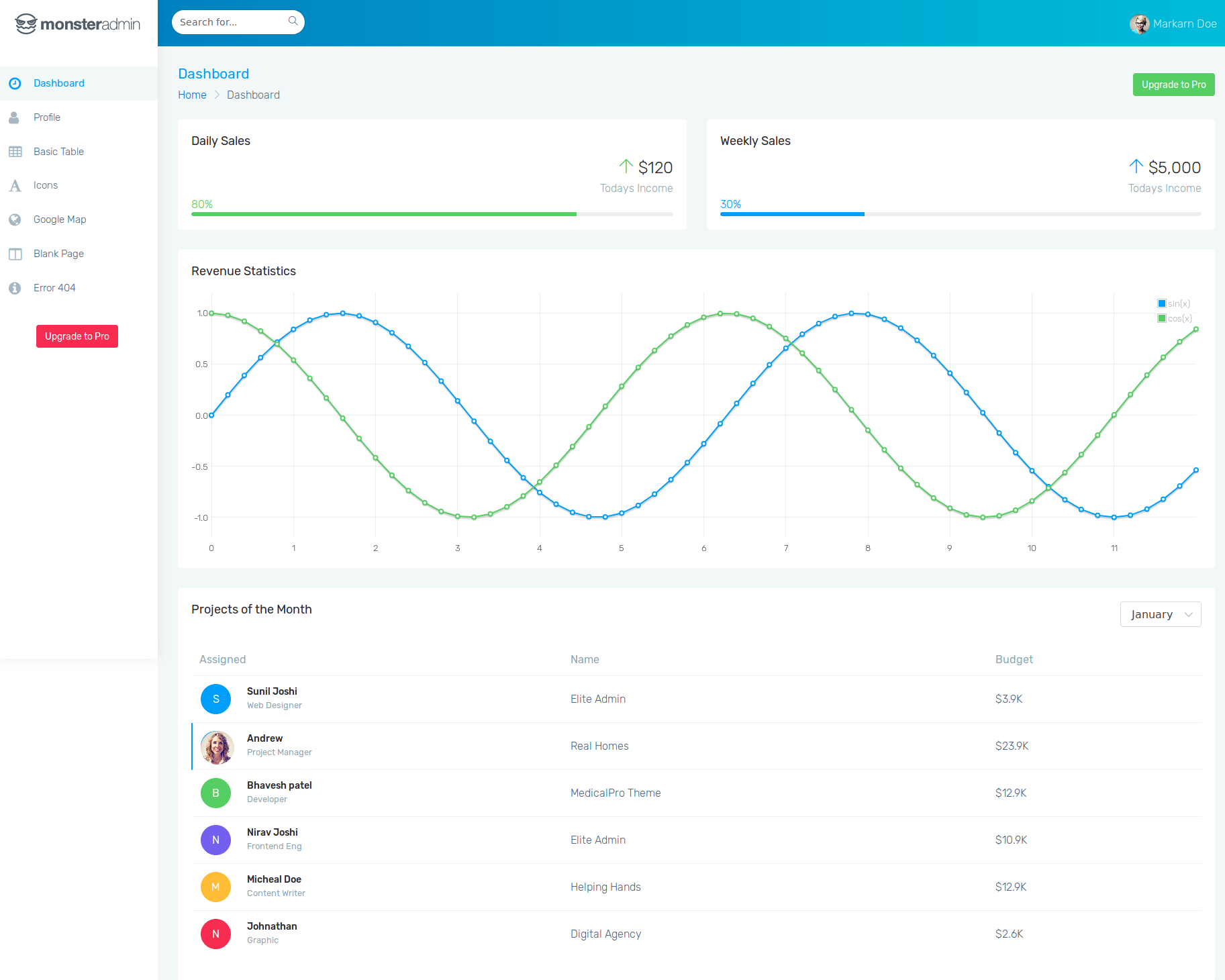 Monster Admin Lite Is A Free Template Built With Bootstrap 4 And Designed Google S Material Design The Has Light Theme