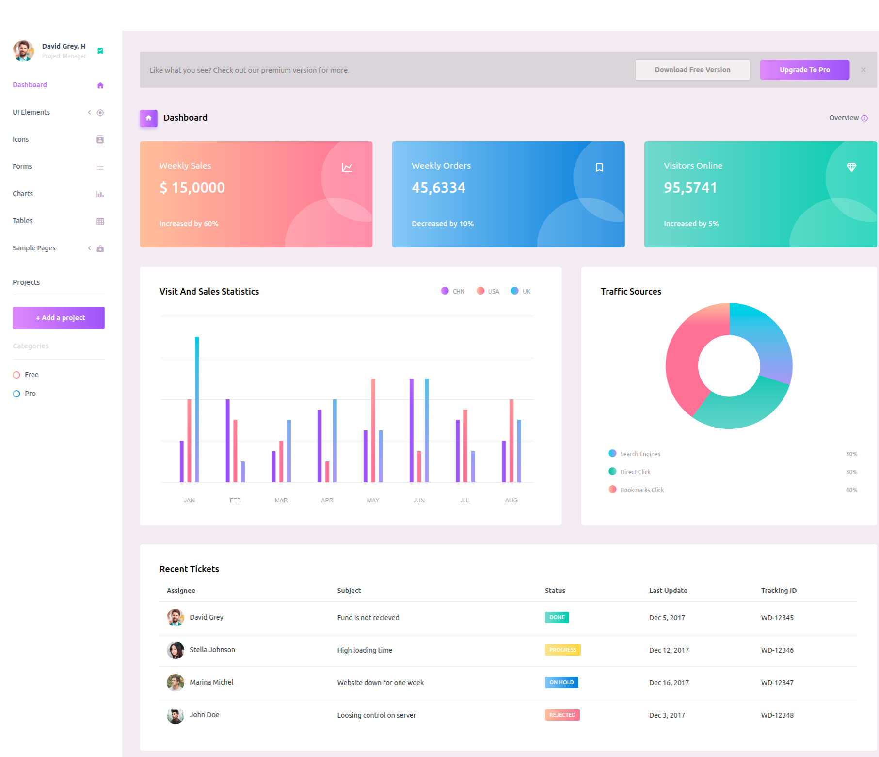 purple is an amazing admin template with very well designed interface implemented through a very well written code purple has a very modern design with