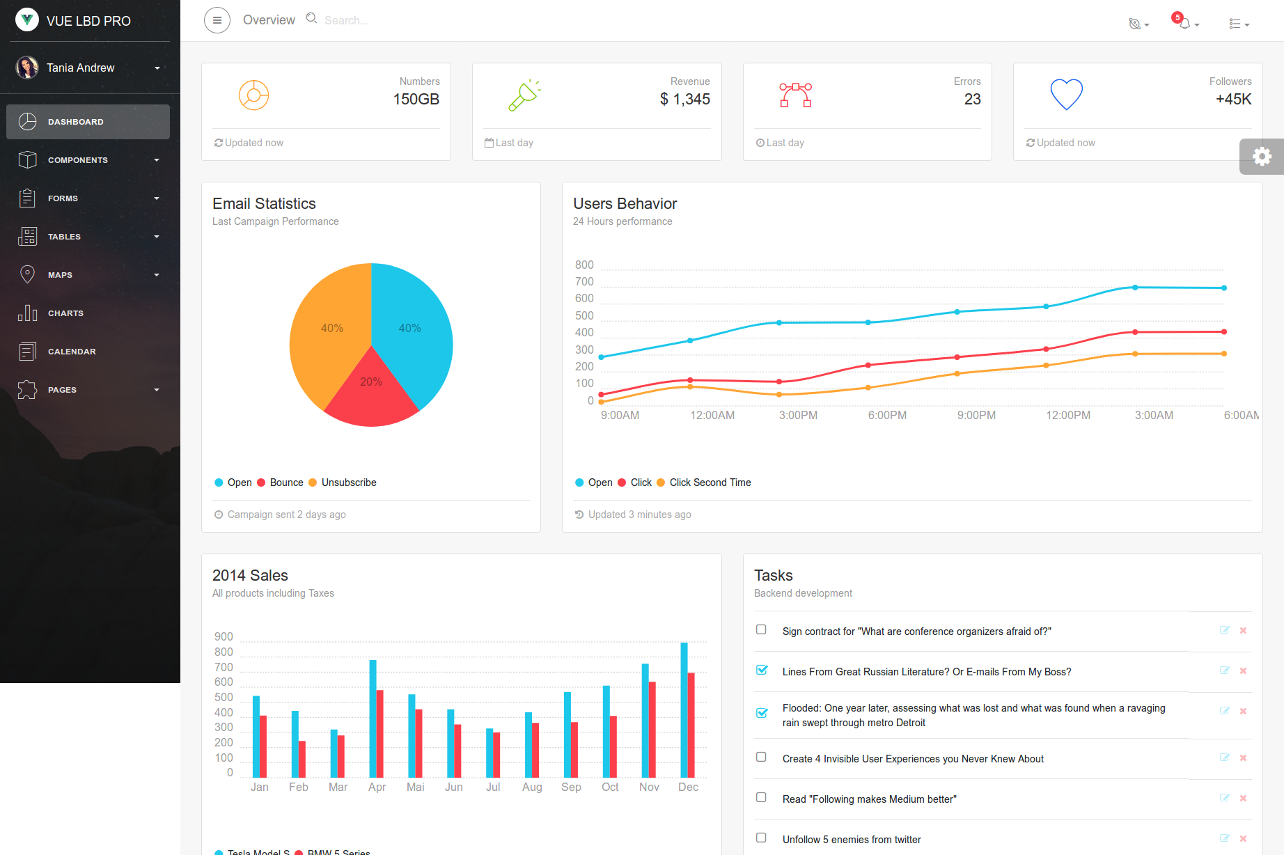 BootstrapDash - Bootstrap Admin Templates on Feedspot - Rss Feed