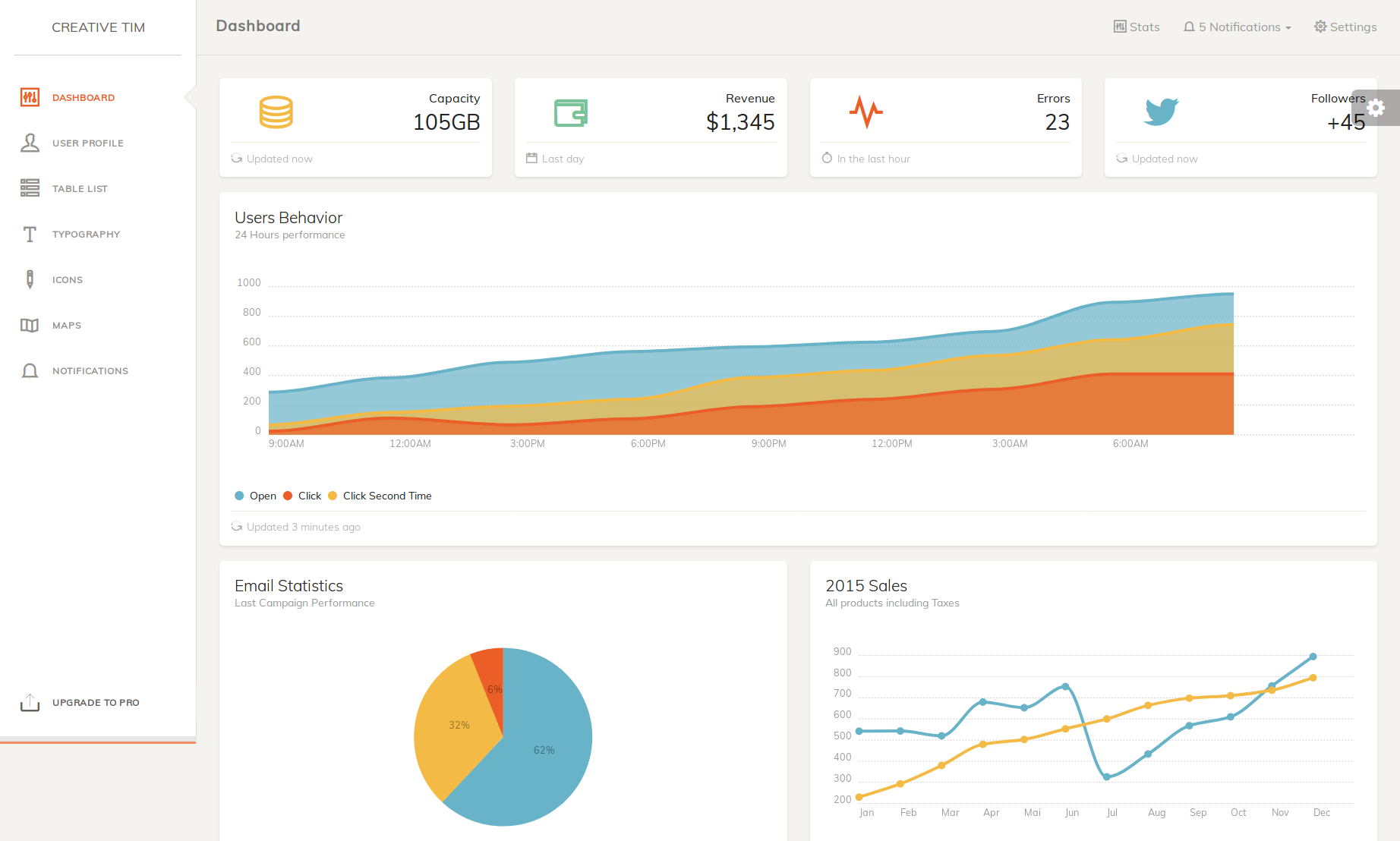 Top Free Back-end Simple Admin Panel Templates for Your Next