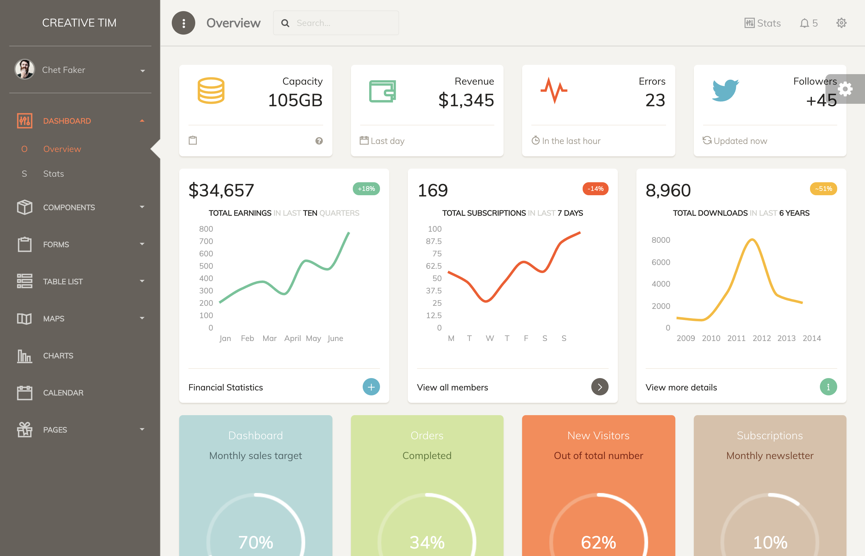 papper dashboard premium templates