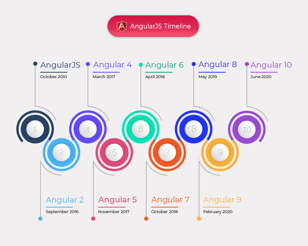 timeline angular js