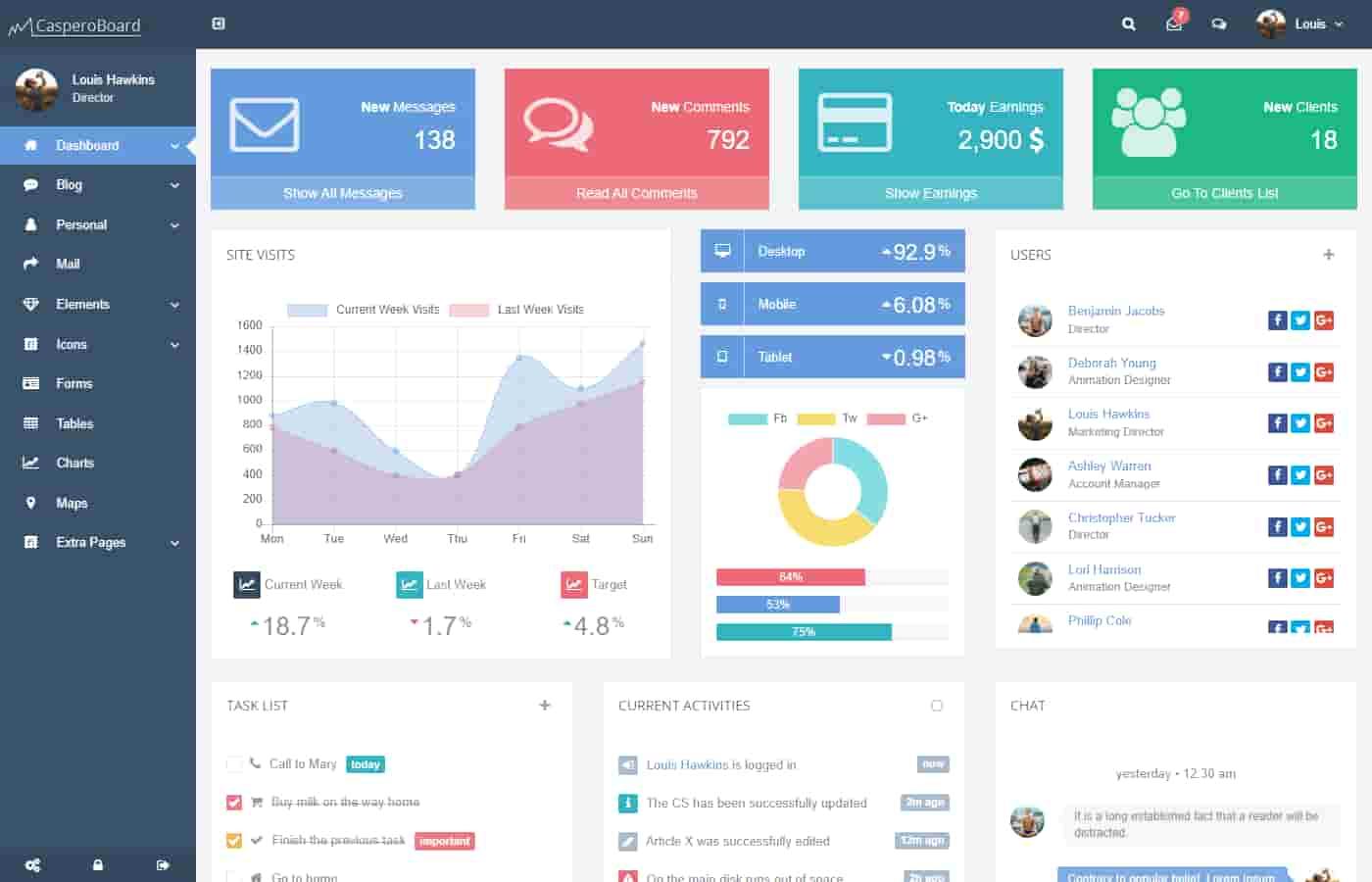 CasperoBoard admin dashboard template for Bootstrap